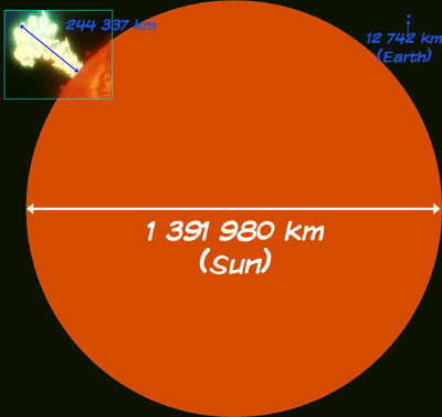 diametre du soleil